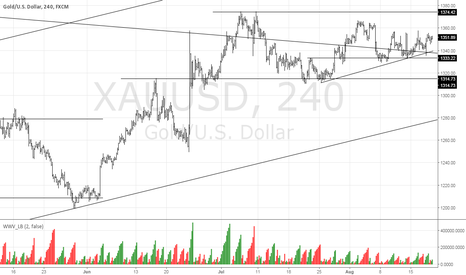 XAUUSD: My Revised Gold Call