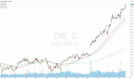 DW: $100 Price Level after strong upward trend