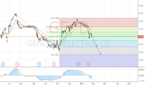 GE: SELL for General Electric GE