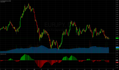 EURJPY: Long sorrection coming to an end