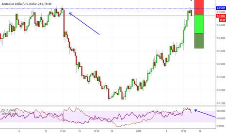 AUDUSD: Has AUDUSD's rally come to an end?