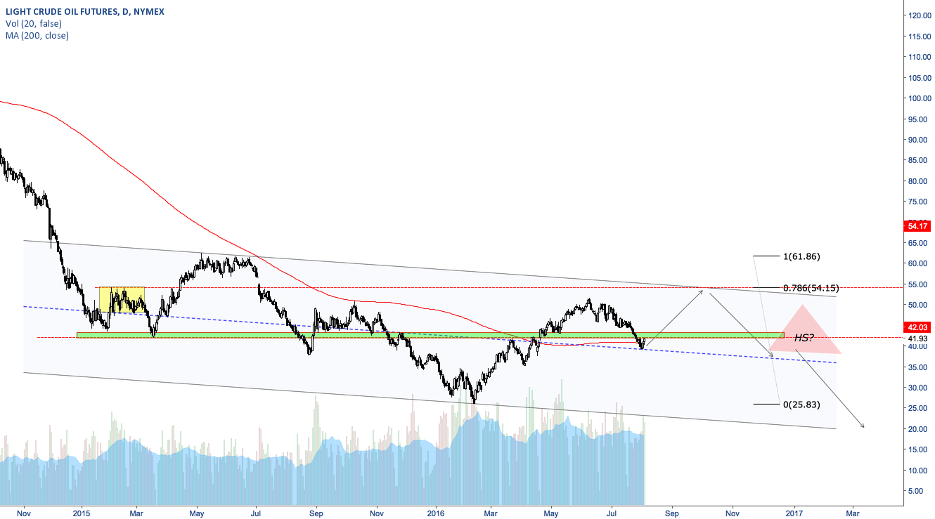 Oil - continued consolidation