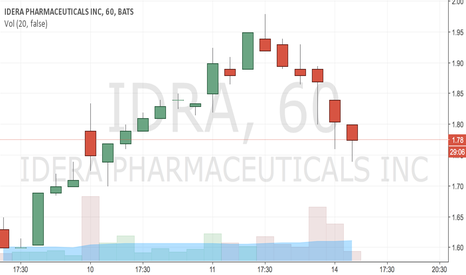 IDRA: IDRA Buy 1.78 TP 1.85