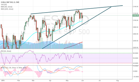 ES1!: E-Mini S&P 500 is consolidating before it breaks out
