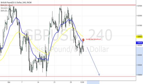 GBPUSD: intraday signal short continuation