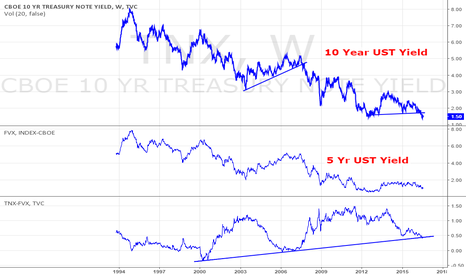 TNX: 10 Year - 5 year UST Spread