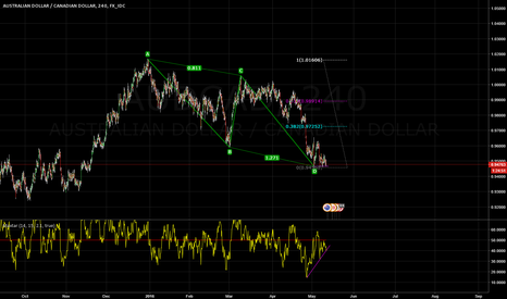 AUDCAD: AUDCAD ABCD + Divergence on 4 hour chart