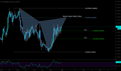 EURCHF: Short opportunity here on the EURCHF