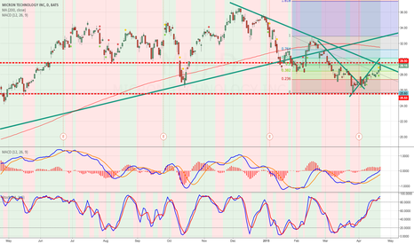 MU: Possible resistance at 29.50