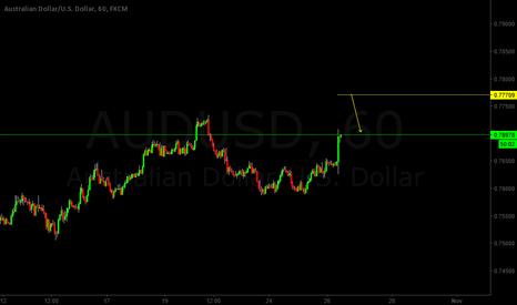 AUDUSD: AUDUSD Naked trading