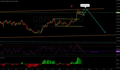 GBPUSD: GBPUSD Weekly Analysis 24-28 April