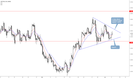 GBPUSD: GBPUSD 4-Hour Wedge to Offer Potential Buying Opportunity