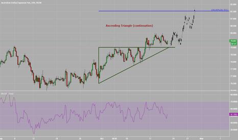 AUDJPY: Ascending Triangle on #AUDJPY: tARGET 81.50