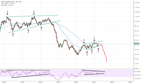 USOIL: The similarities cannot be ignored