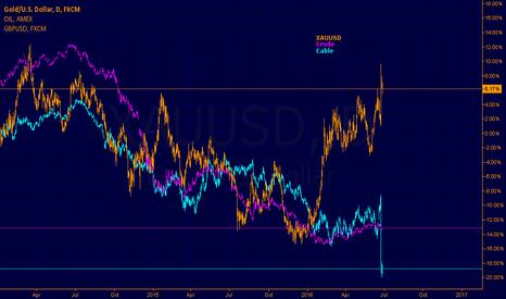 XAUUSD: GOLD, OIL, GBPUSD