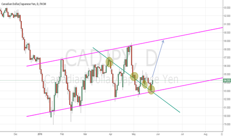 CADJPY:  Think It Simple - CADJPY buy setup