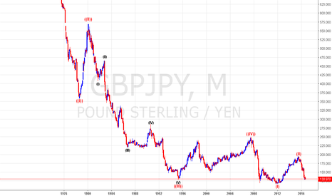 GBPJPY: More bearish on brexit logical fact