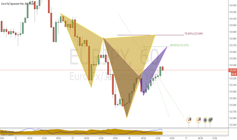 EURJPY: bearish opportunity