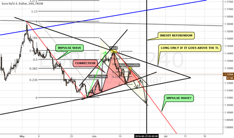 EURUSD: SHORT TERM ANALYSIS ON EURUSD