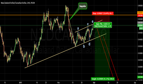 NZDCAD: Excellent risk reward ratio