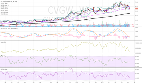 CVGW: only Guac play $CVGW : double dip
