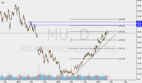 MU: MU EARNINGS SETUP