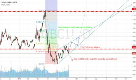 QBC1!: Potential ascending triangle - Long Corn
