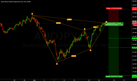 AUDJPY: Short AUD/JPY Gartley