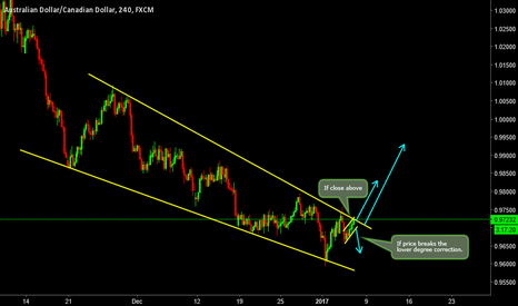 AUDCAD: Where its going to break? Up or Down?