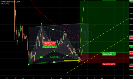 GBPUSD: GBPUSD has formed an upward pattern  -BULLISH BAT-