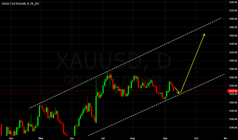 XAUUSD: Possible GOLD long Setup