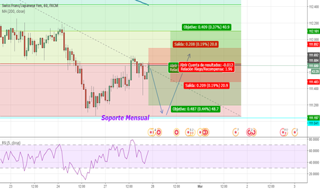 CHFJPY: Bear and then bull