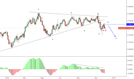 AUDUSD: AU lookign for a contineous downtrend