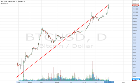 BTCUSD: ALL TIME LOG VIEW