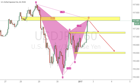 USDJPY: USDJPY Gartley Pattern Complete, SELL Potential