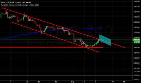 EURGBP: Cup and Handle?