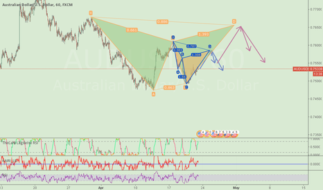 AUDUSD: AUDUSD Possible Pattern & Predicton..