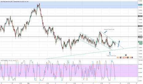 AUDCAD: Going Long on AUDCAD.
