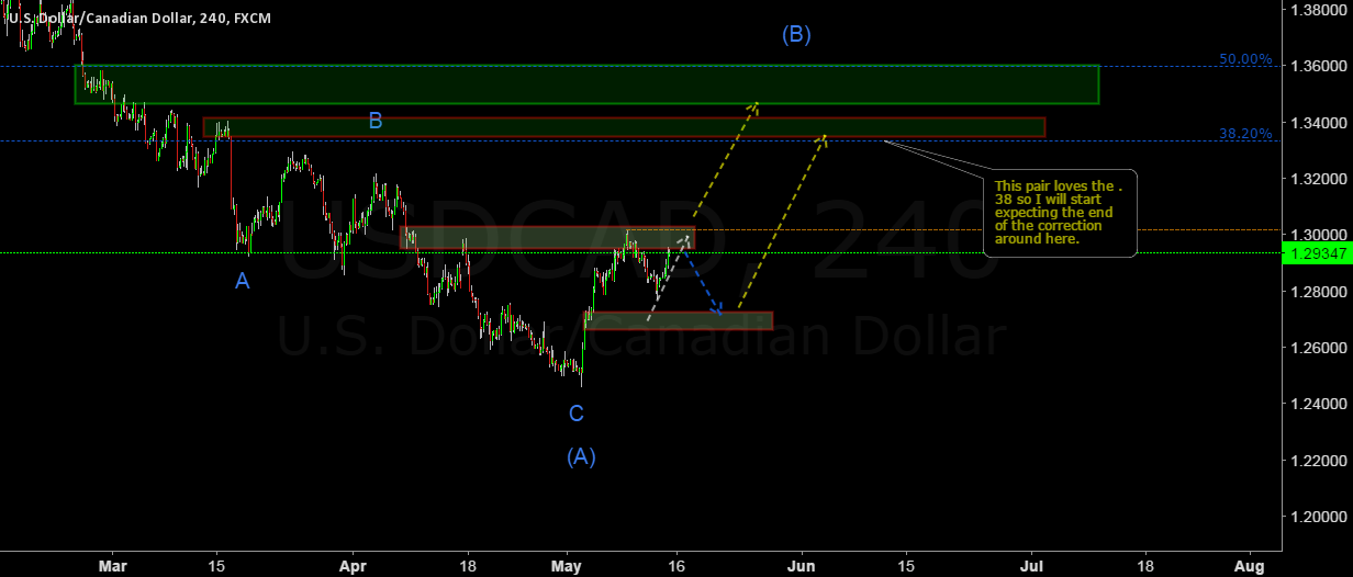 USDCAD in a correction but for how long?