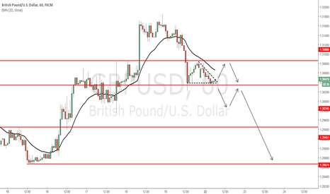 GBPUSD: GBP/USD - Possible pre-breakout setup