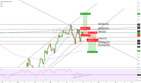 USOIL: LONG and SHORT , USOIL