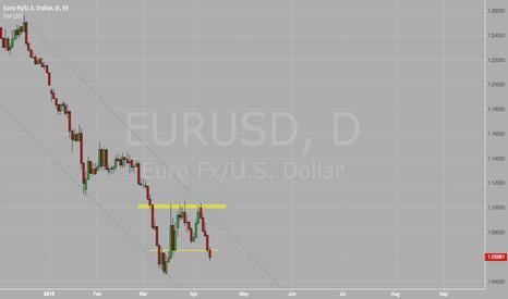 EURUSD: EURUSD Channel to drop