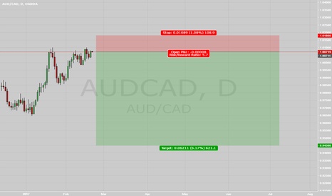 AUDCAD: AUDCAD (SWING YOUR FREEDOM)