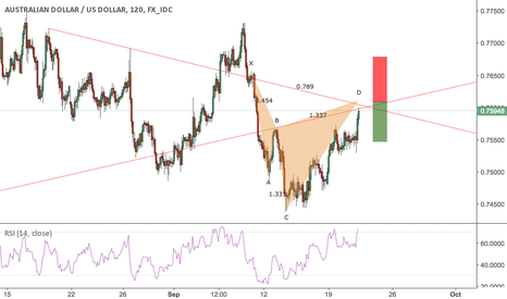 AUDUSD: AUDUSD : CYPHER PATEERN FOR SHORT