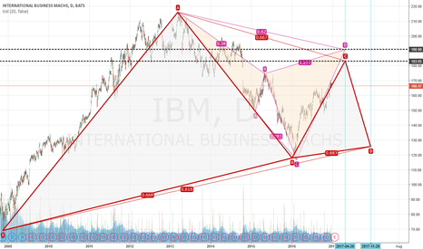 IBM: IBM major levels to watch (end of April 2017)