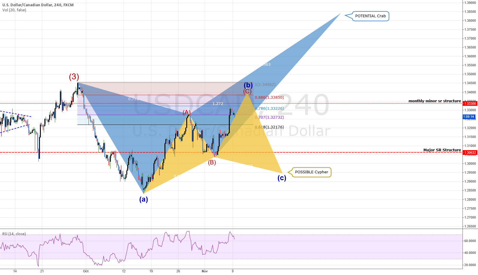 USDCAD: 4Hr Chart showing that CAUTION is advised!