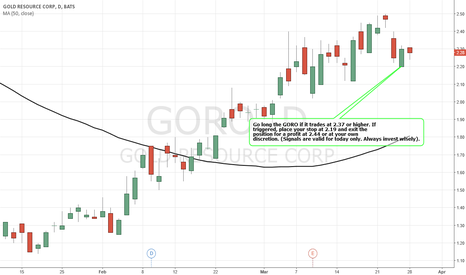 GORO: Simple Trading Techniques – Pullback Candlestick Strategy