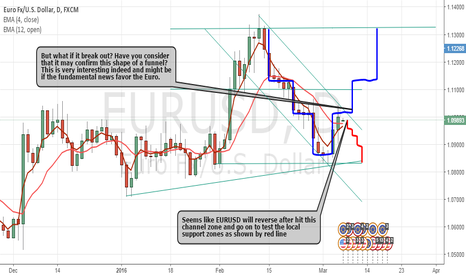 EURUSD: My Funnel and Channel with EURUSD
