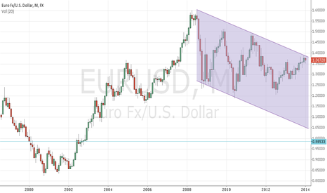 EURUSD: EuroUSD Monthly chart