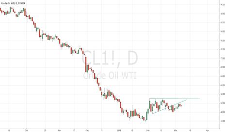 CL1!: Crude testing breakdown